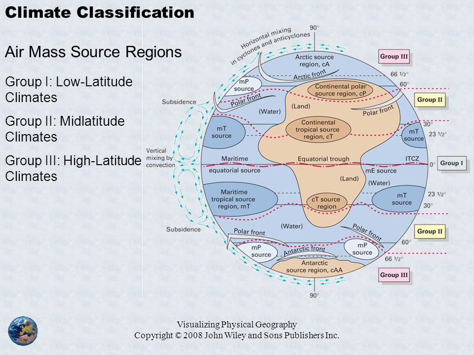 Visualizing Physical Geography Copyright © 2008 John Wiley and Sons Publishers Inc. Climate Classification Air Mass Source Regions Group I: Low-Latitu