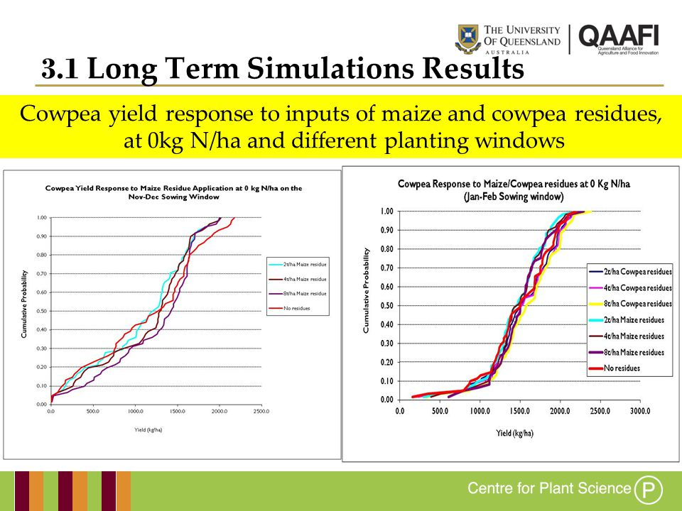 Cowpea yield response to inputs of maize and cowpea residues, at 0kg N/ha and different planting windows 3.1 Long Term Simulations Results