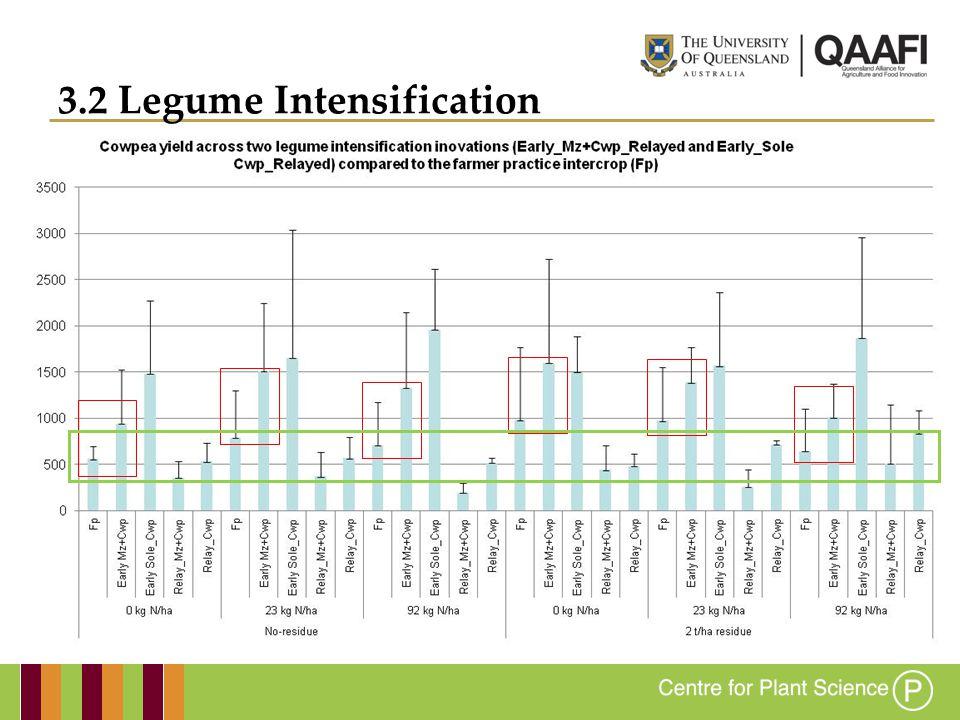 3.2 Legume Intensification