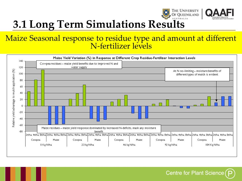 Maize yield response to inputs of High and Low C:N ratio Residues at low and high N-levels 3.1 Long Term Simulations Results
