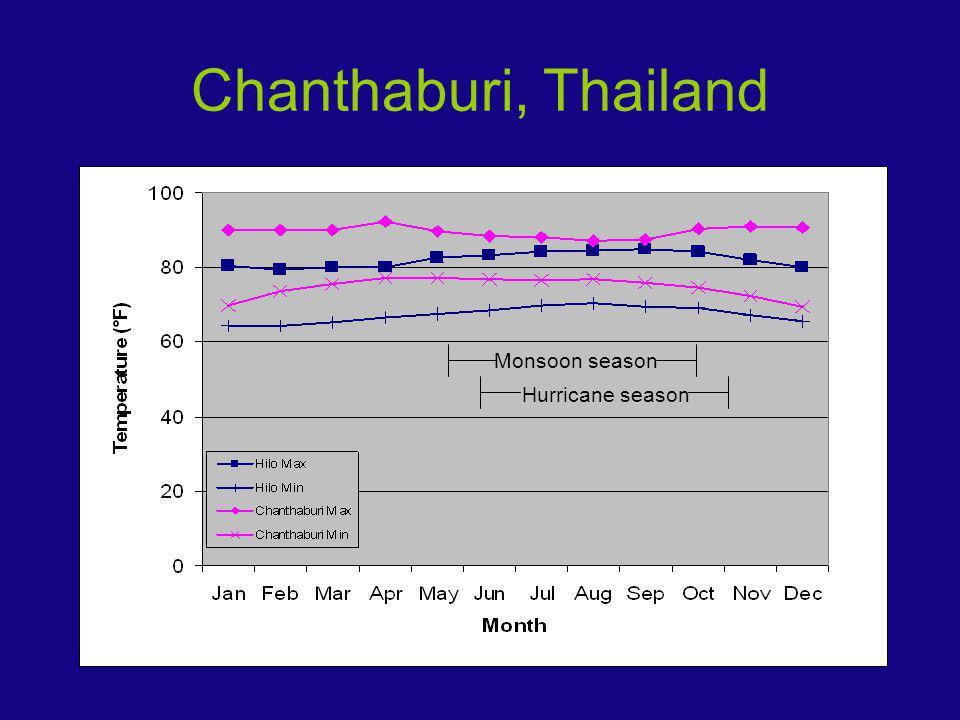 Chanthaburi, Thailand Monsoon season Hurricane season