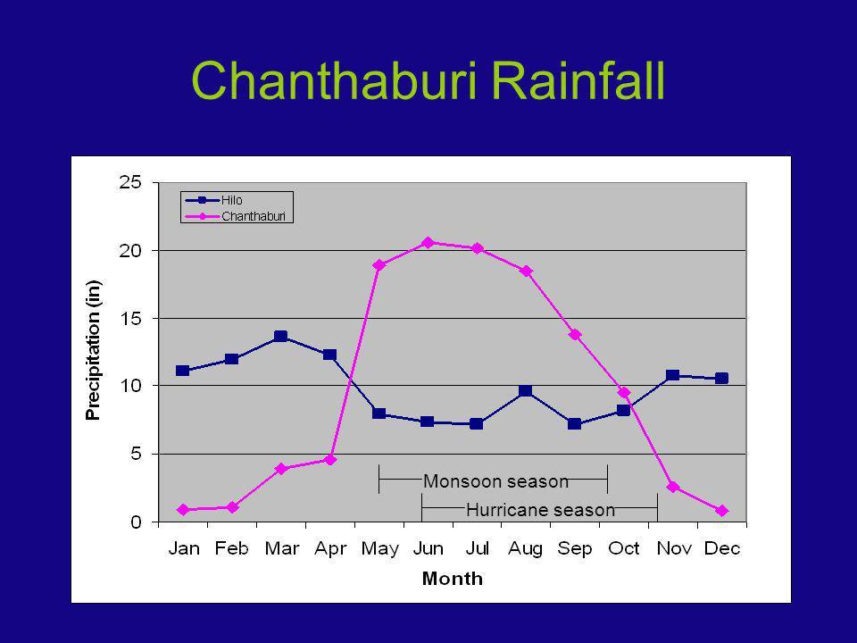 Chanthaburi Rainfall Monsoon season Hurricane season