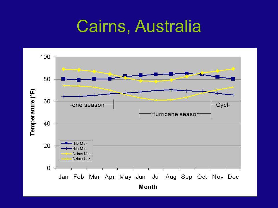 Cairns, Australia Cycl--one season Hurricane season