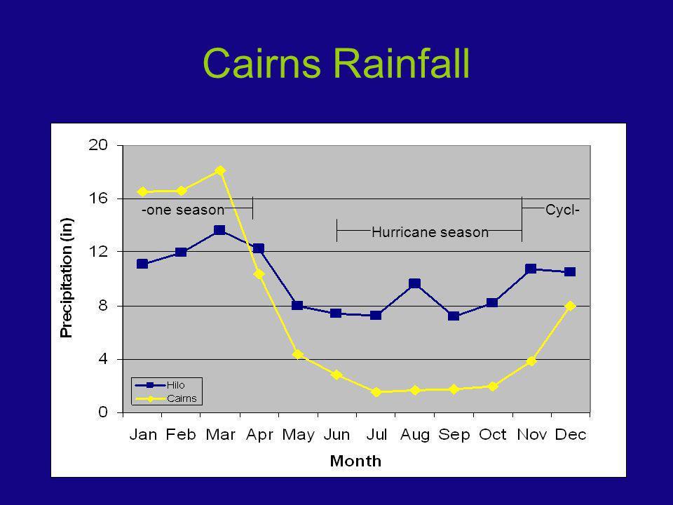 Cairns Rainfall Cycl--one season Hurricane season