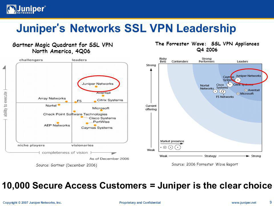 Copyright © 2007 Juniper Networks, Inc. Proprietary and Confidentialwww.juniper.net 9 Juniper s Networks SSL VPN Leadership Source: Gartner (December