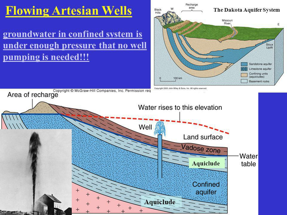 Flowing Artesian Wells groundwater in confined system is under enough pressure that no well pumping is needed!!! The Dakota Aquifer System Aquiclude