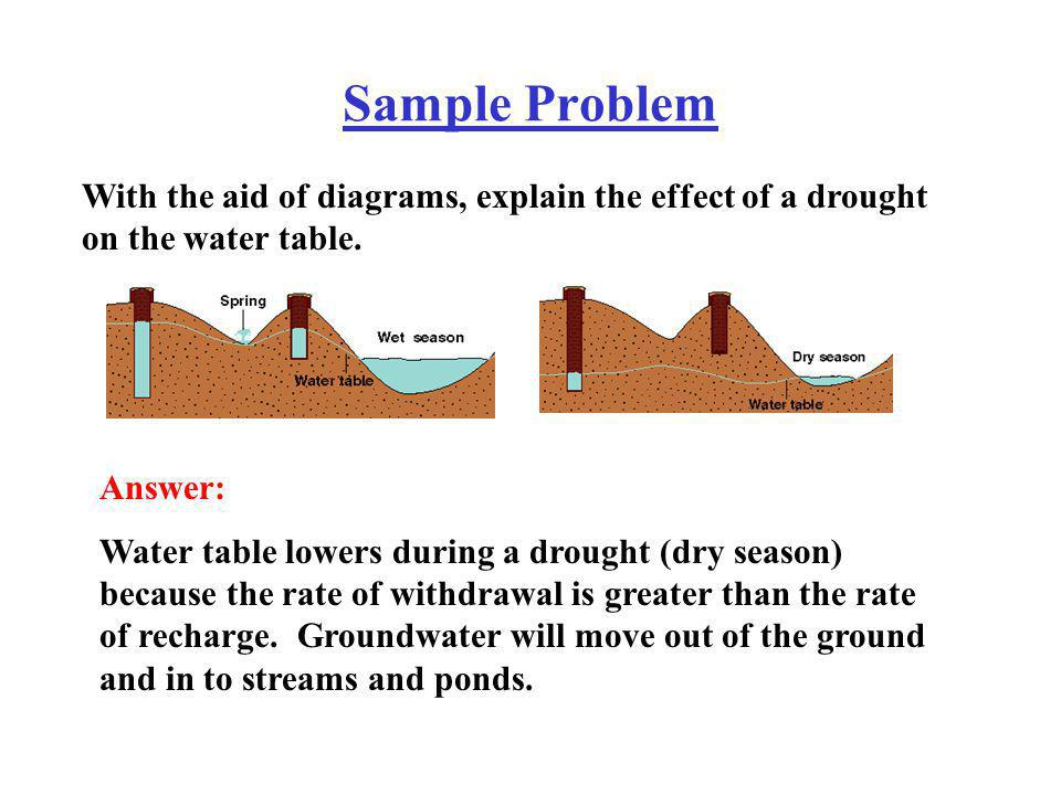 Sample Problem With the aid of diagrams, explain the effect of a drought on the water table. Answer: Water table lowers during a drought (dry season)