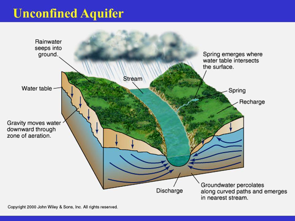 Unconfined Aquifer