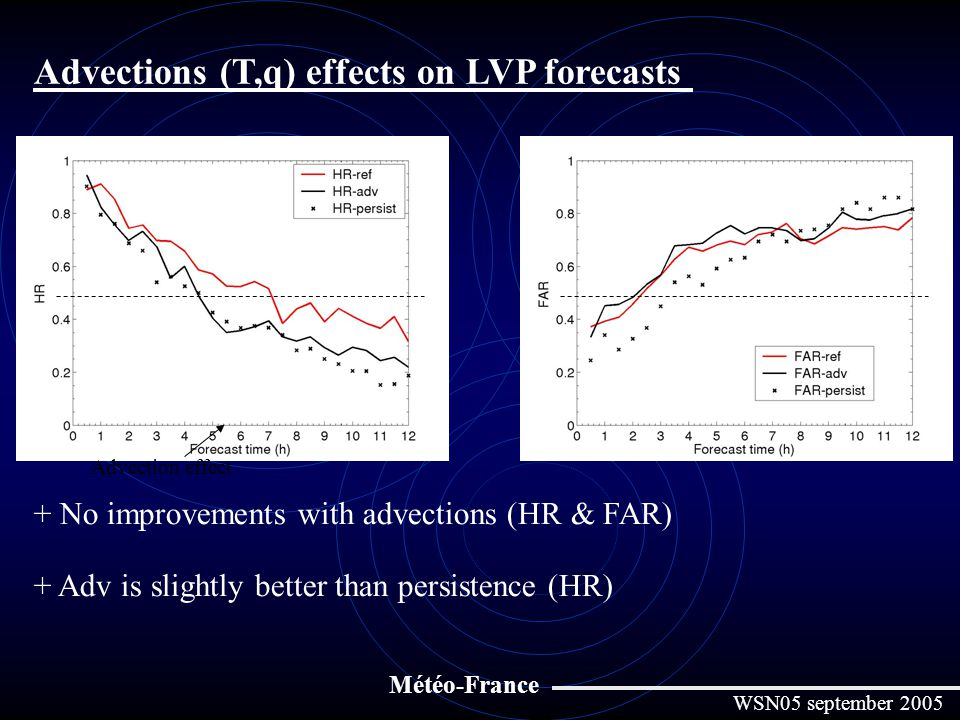 Advections (T,q) effects on LVP forecasts Météo-France Advection effect + No improvements with advections (HR & FAR) + Adv is slightly better than persistence (HR) WSN05 september 2005