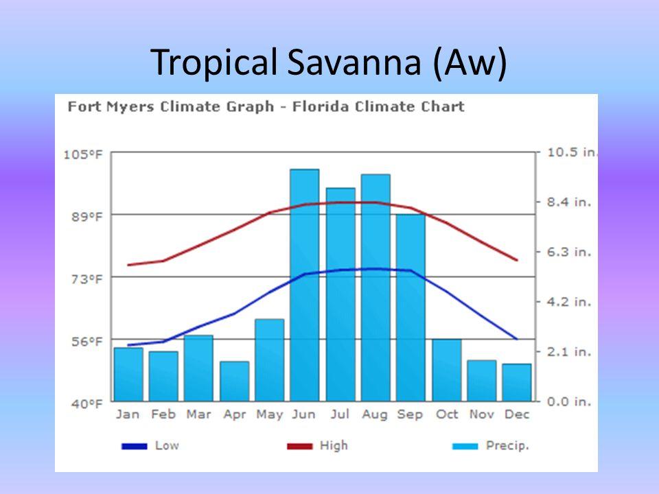 Tropical Savanna (Aw)
