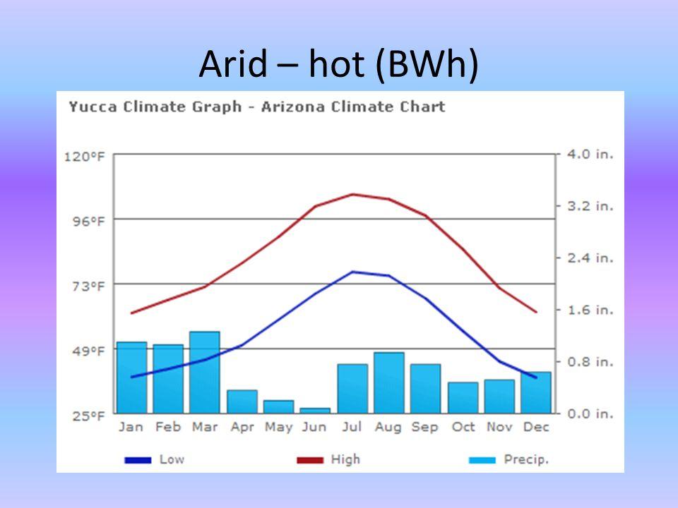 Arid – hot (BWh)