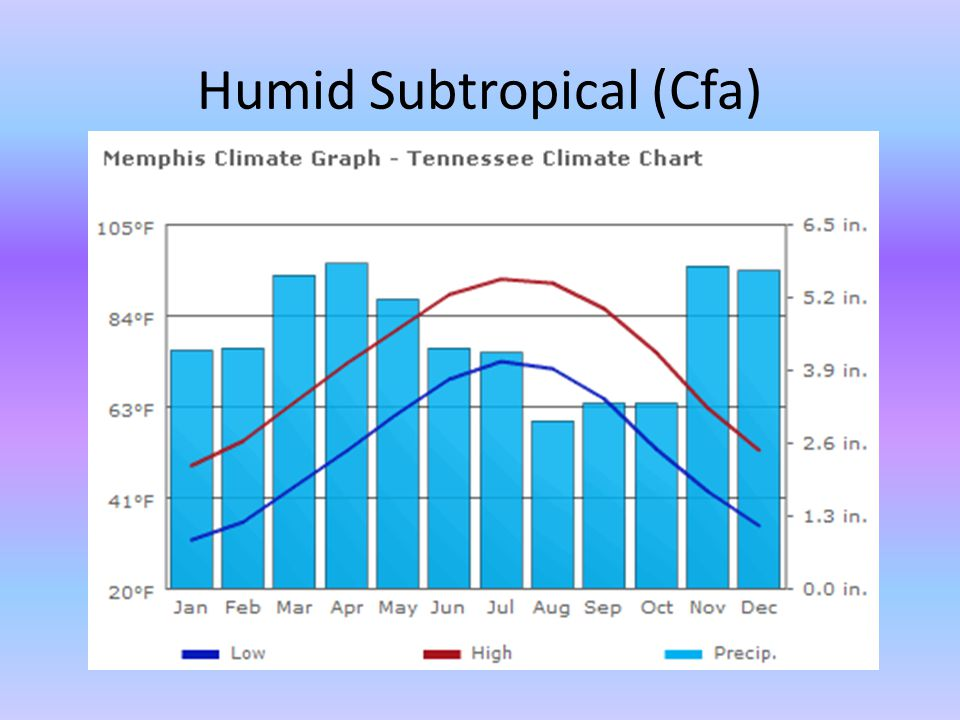 Humid Subtropical (Cfa)