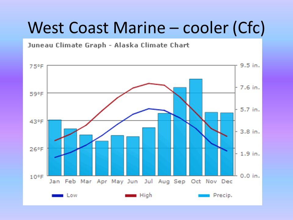 West Coast Marine – cooler (Cfc)