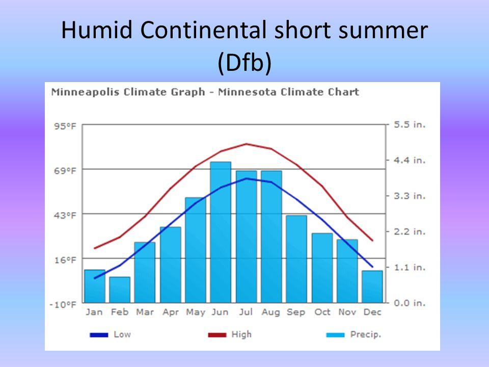 Humid Continental short summer (Dfb)