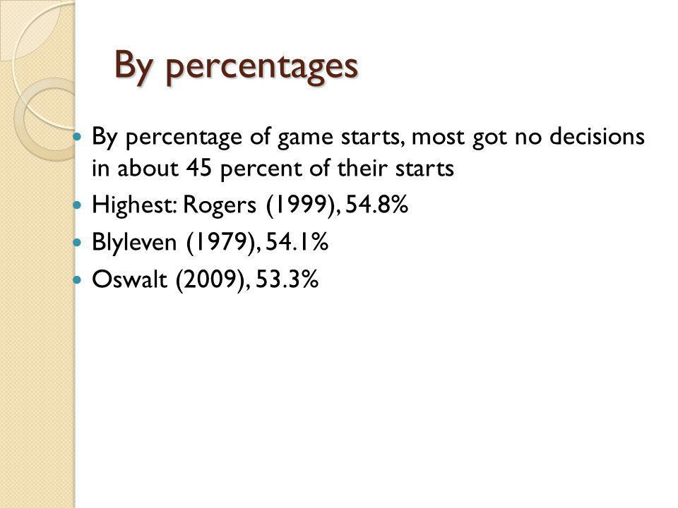 By percentages By percentage of game starts, most got no decisions in about 45 percent of their starts Highest: Rogers (1999), 54.8% Blyleven (1979),