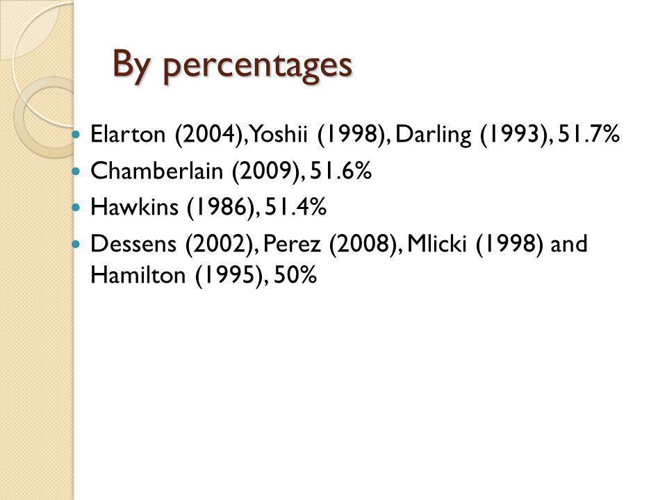 By percentages Elarton (2004), Yoshii (1998), Darling (1993), 51.7% Chamberlain (2009), 51.6% Hawkins (1986), 51.4% Dessens (2002), Perez (2008), Mlicki (1998) and Hamilton (1995), 50%
