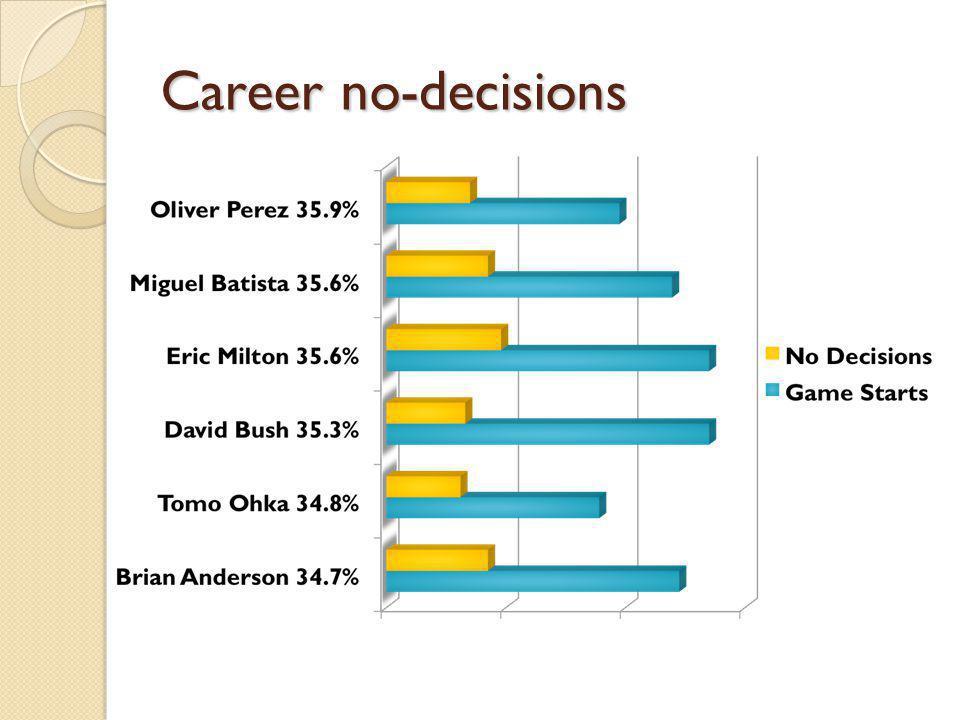 Career no-decisions