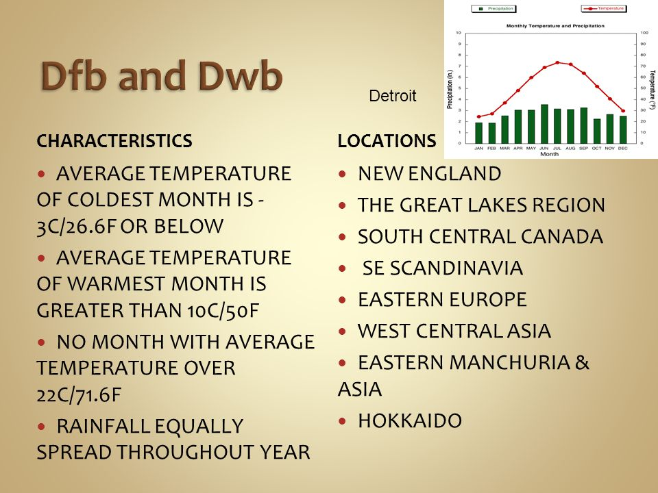 CHARACTERISTICS AVERAGE TEMPERATURE OF COLDEST MONTH IS - 3C/26.6F OR BELOW AVERAGE TEMPERATURE OF WARMEST MONTH IS GREATER THAN 10C/50F NO MONTH WITH AVERAGE TEMPERATURE OVER 22C/71.6F RAINFALL EQUALLY SPREAD THROUGHOUT YEAR LOCATIONS NEW ENGLAND THE GREAT LAKES REGION SOUTH CENTRAL CANADA SE SCANDINAVIA EASTERN EUROPE WEST CENTRAL ASIA EASTERN MANCHURIA & ASIA HOKKAIDO Detroit
