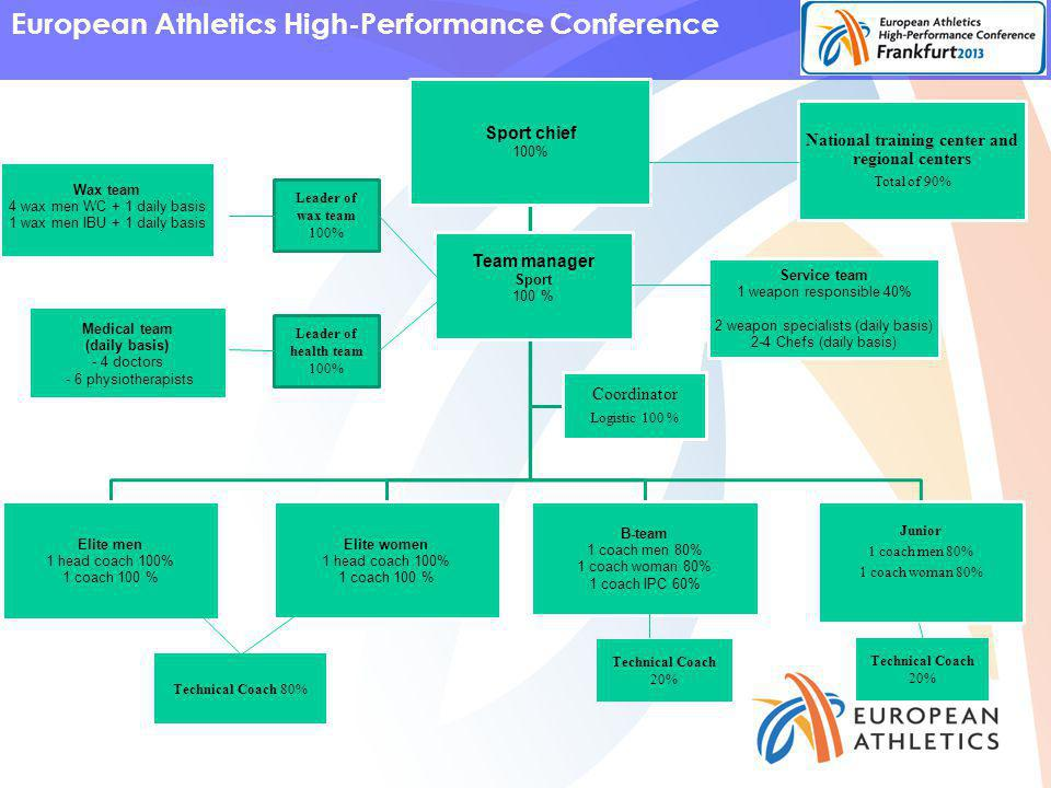 European Athletics High-Performance Conference Sport chief 100% Elite men 1 head coach 100% 1 coach 100 % Elite women 1 head coach 100% 1 coach 100 % B-team 1 coach men 80% 1 coach woman 80% 1 coach IPC 60% Junior 1 coach men 80% 1 coach woman 80% Wax team 4 wax men WC + 1 daily basis 1 wax men IBU + 1 daily basis Medical team (daily basis) - 4 doctors - 6 physiotherapists Service team 1 weapon responsible 40% 2 weapon specialists (daily basis) 2-4 Chefs (daily basis) Team manager Sport 100 % Coordinator Logistic 100 % National training center and regional centers Total of 90% Leader of wax team 100% Leader of health team 100% Technical Coach 20% Technical Coach 80%