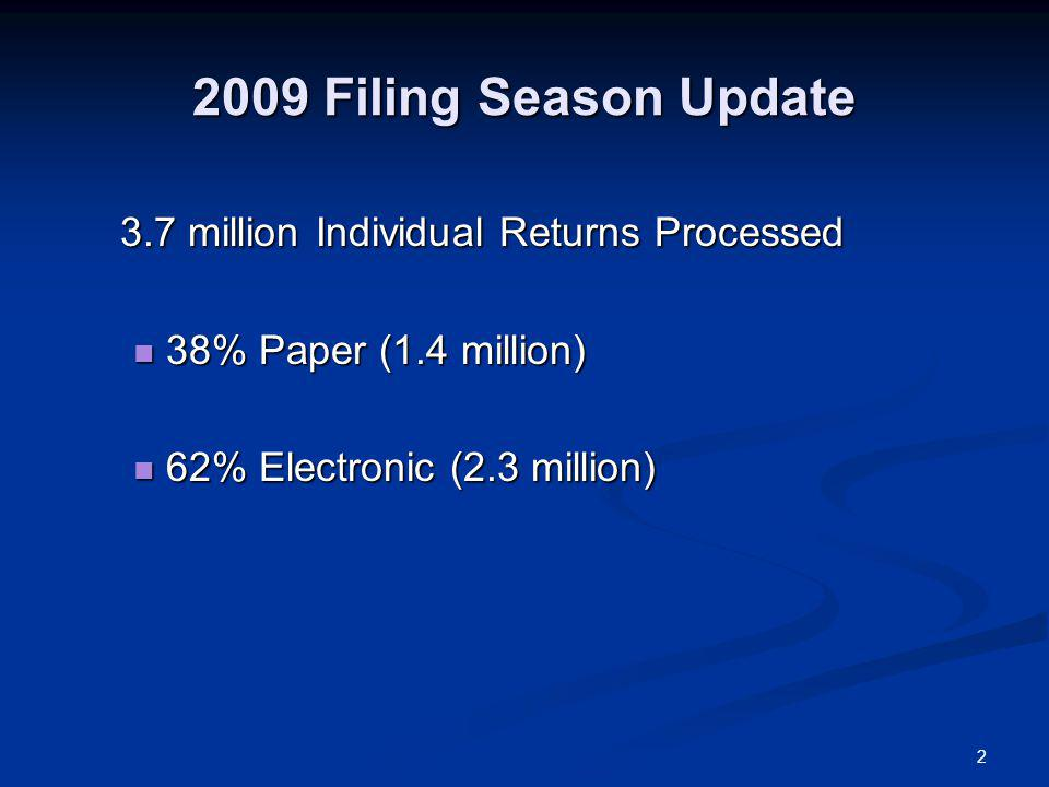 2 2009 Filing Season Update 3.7 million Individual Returns Processed 38% Paper (1.4 million) 38% Paper (1.4 million) 62% Electronic (2.3 million) 62% Electronic (2.3 million)