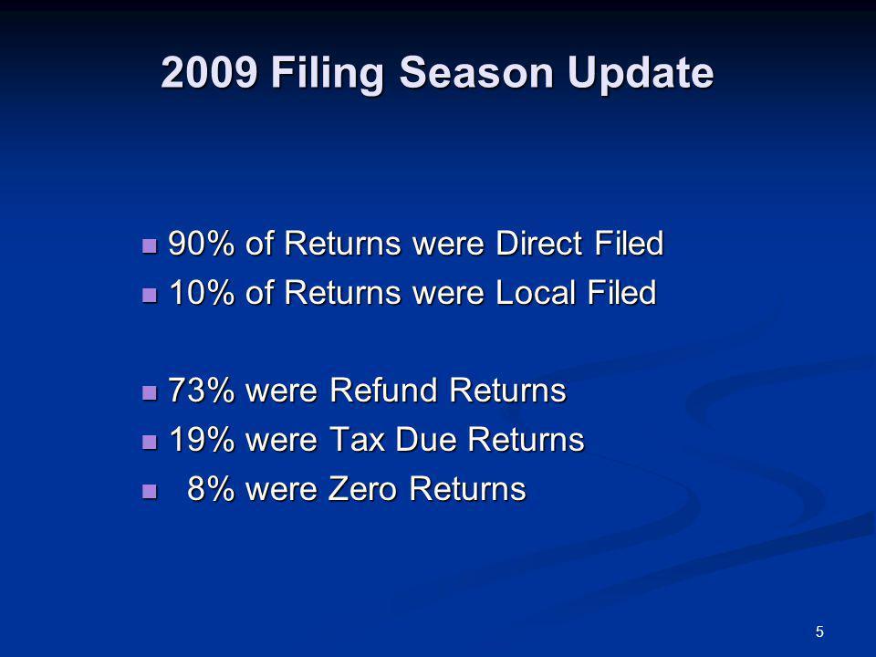 5 2009 Filing Season Update 90% of Returns were Direct Filed 90% of Returns were Direct Filed 10% of Returns were Local Filed 10% of Returns were Local Filed 73% were Refund Returns 73% were Refund Returns 19% were Tax Due Returns 19% were Tax Due Returns 8% were Zero Returns 8% were Zero Returns