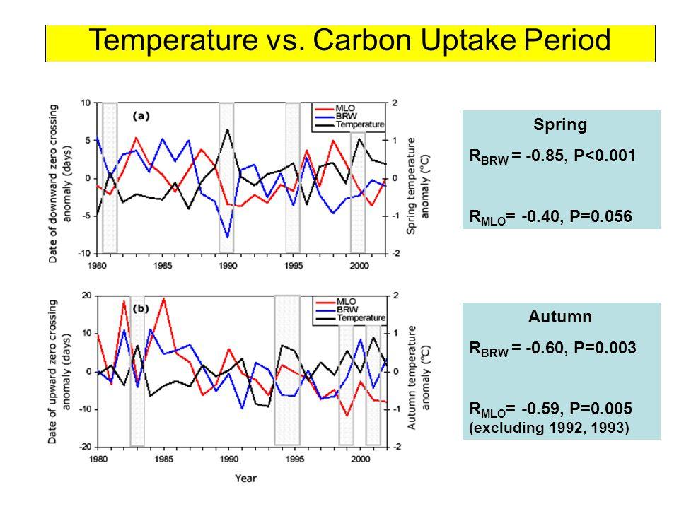 Temperature vs.