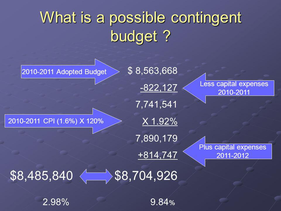 What is a possible contingent budget ? $ 8,563,668 -822,127 7,741,541 X 1.92% 7,890,179 +814,747 $8,704,926 2010-2011 Adopted Budget 2010-2011 CPI (1.