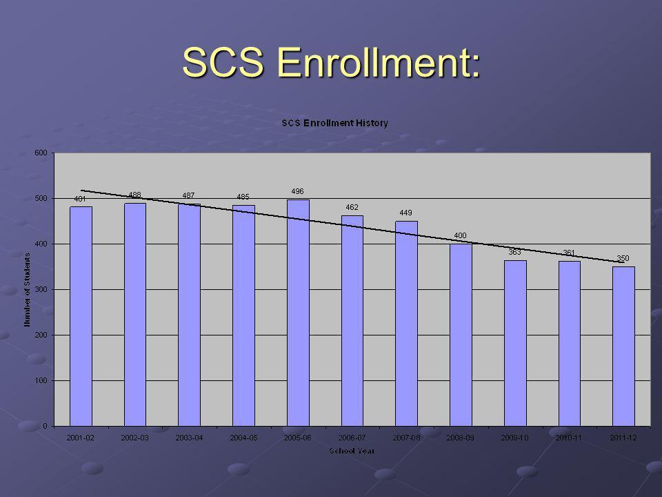 SCS Enrollment: