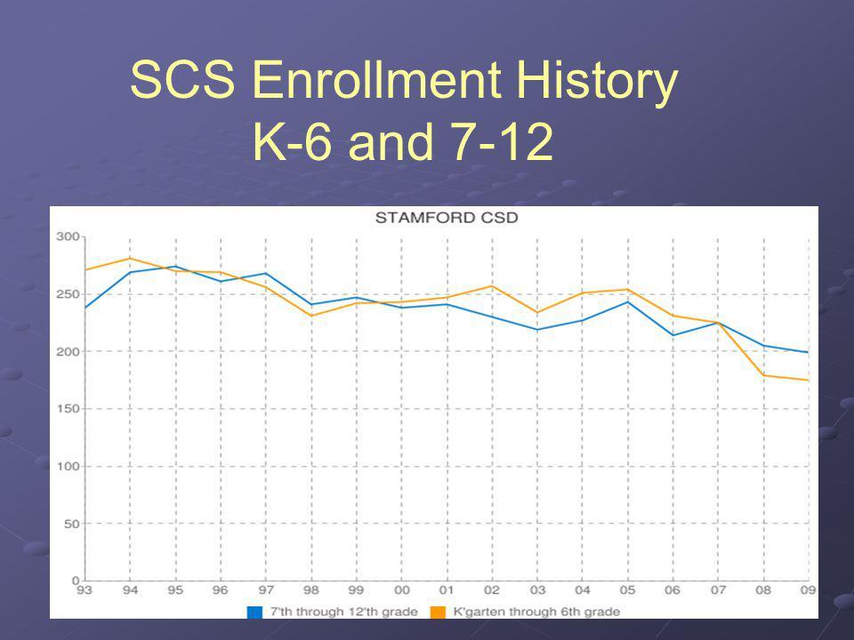 SCS Enrollment History K-6 and 7-12