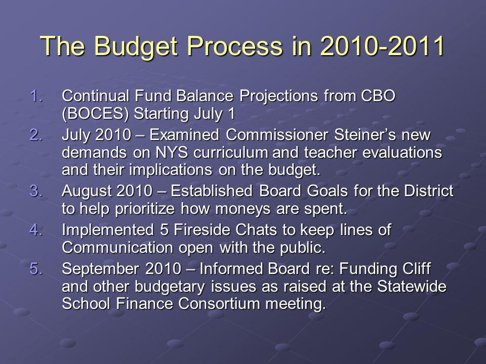The Budget Process in 2010-2011 1.Continual Fund Balance Projections from CBO (BOCES) Starting July 1 2.July 2010 – Examined Commissioner Steiners new demands on NYS curriculum and teacher evaluations and their implications on the budget.