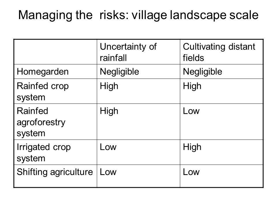 Managing the risks: village landscape scale Uncertainty of rainfall Cultivating distant fields HomegardenNegligible Rainfed crop system High Rainfed agroforestry system HighLow Irrigated crop system LowHigh Shifting agricultureLow