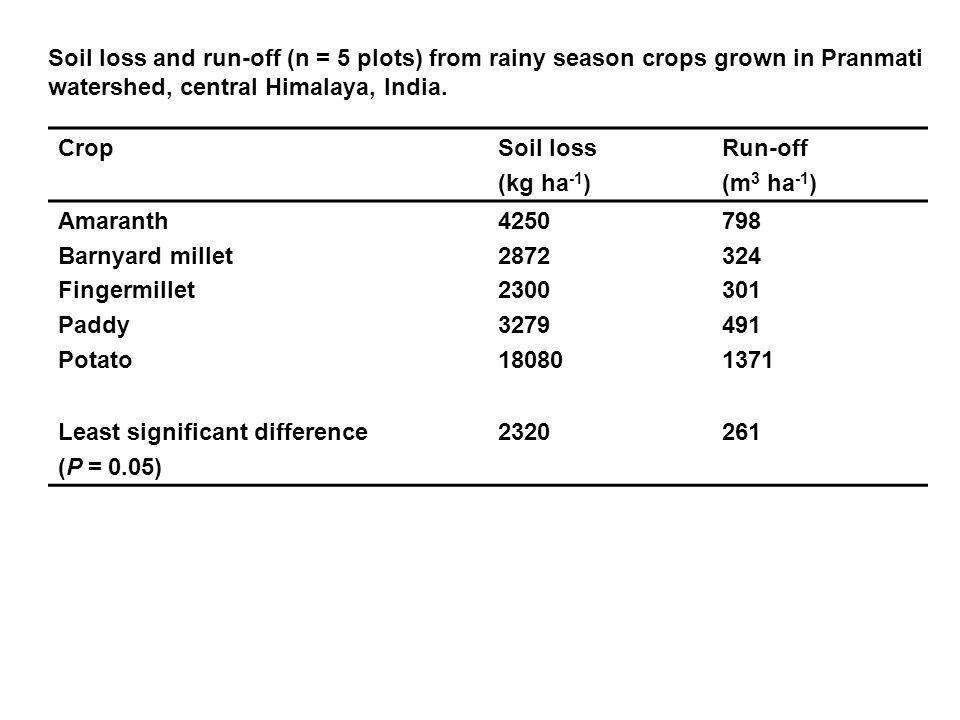 CropSoil loss (kg ha -1 ) Run-off (m 3 ha -1 ) Amaranth Barnyard millet Fingermillet Paddy Potato 4250 2872 2300 3279 18080 798 324 301 491 1371 Least significant difference (P = 0.05) 2320261 Soil loss and run-off (n = 5 plots) from rainy season crops grown in Pranmati watershed, central Himalaya, India.