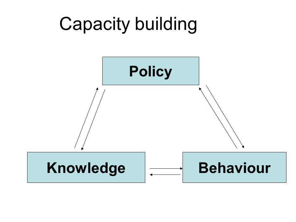 Policy KnowledgeBehaviour Capacity building