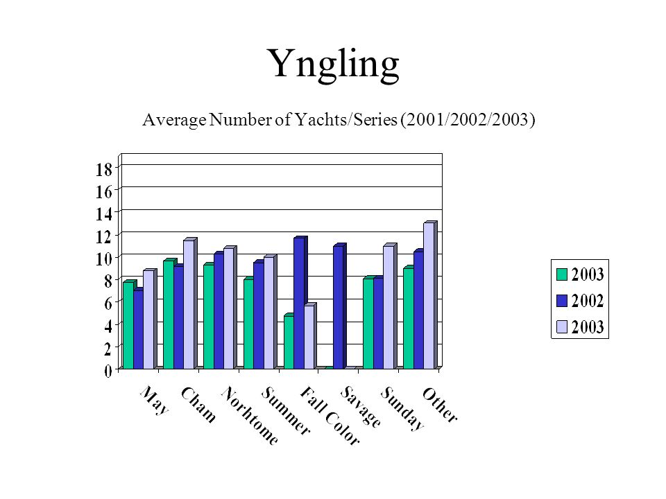 Yngling Average Number of Yachts/Series (2001/2002/2003)