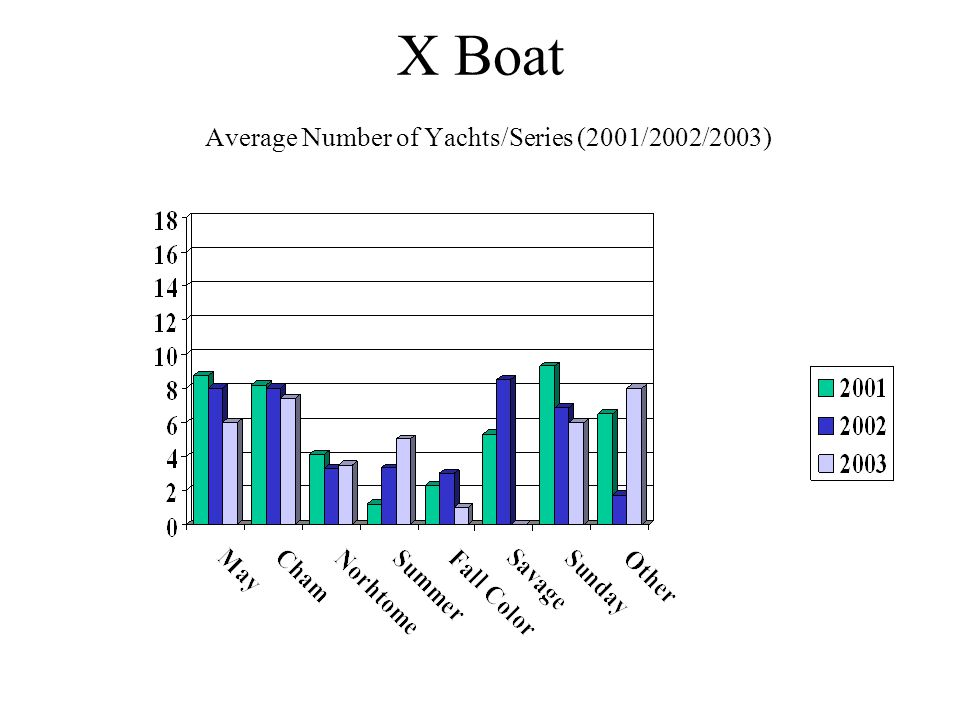 X Boat Average Number of Yachts/Series (2001/2002/2003)