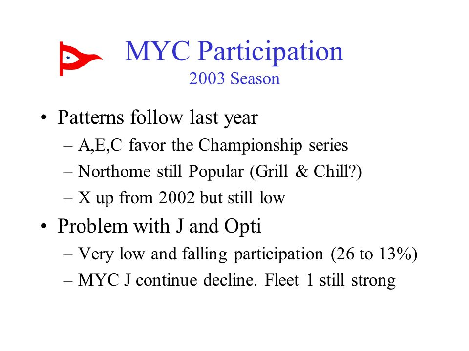 MYC Participation 2003 Season Patterns follow last year –A,E,C favor the Championship series –Northome still Popular (Grill & Chill ) –X up from 2002 but still low Problem with J and Opti –Very low and falling participation (26 to 13%) –MYC J continue decline.