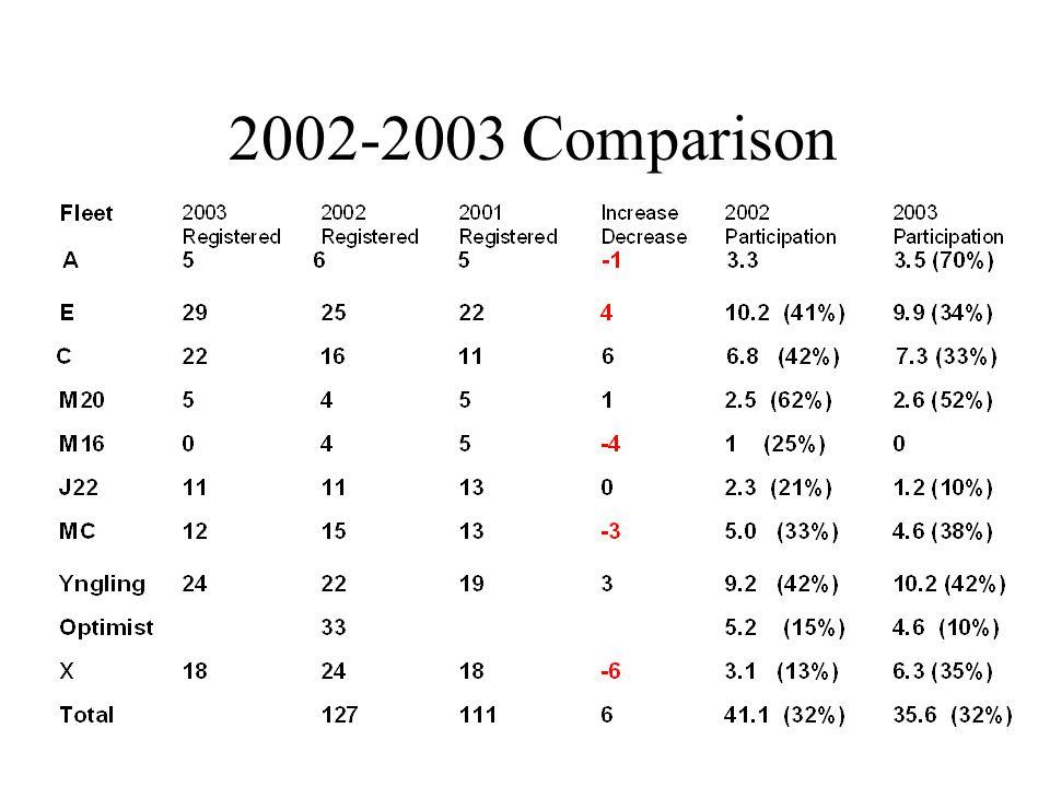 2002-2003 Comparison
