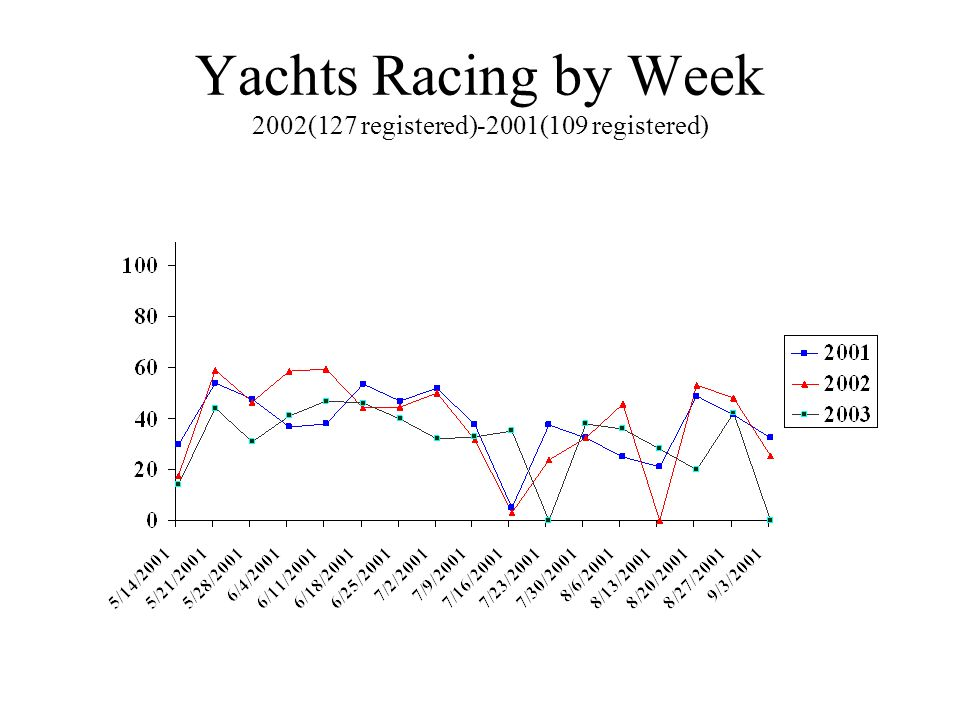 Yachts Racing by Week 2002(127 registered)-2001(109 registered)