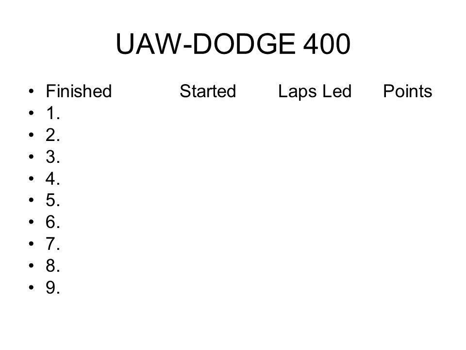 UAW-DODGE 400 Finished Started Laps Led Points 1. 2. 3. 4. 5. 6. 7. 8. 9.