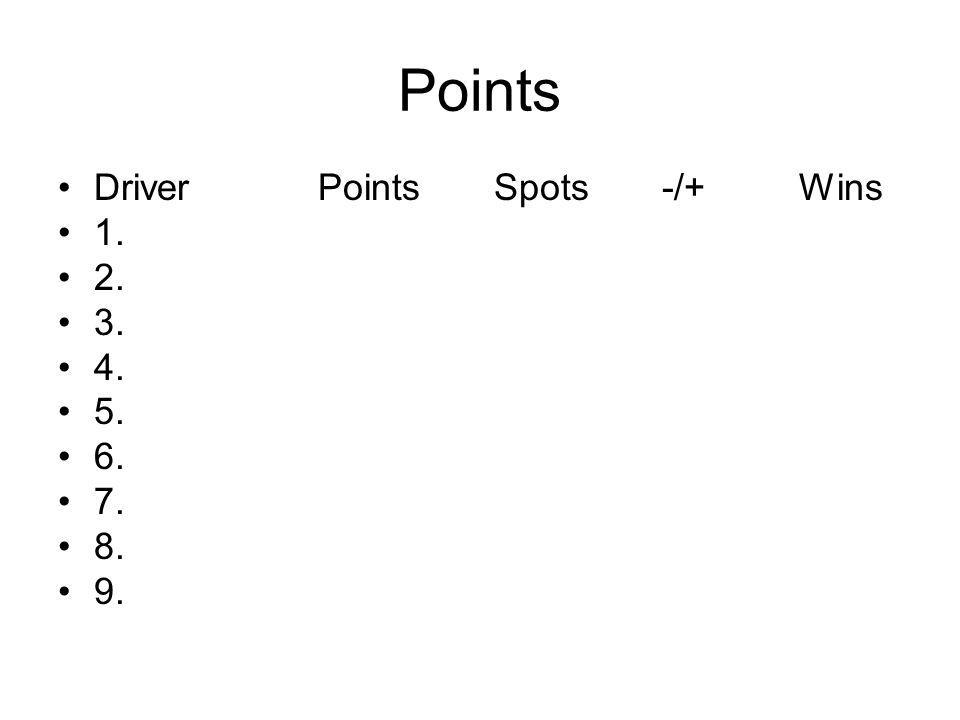 Points Driver Points Spots -/+ Wins 1. 2. 3. 4. 5. 6. 7. 8. 9.