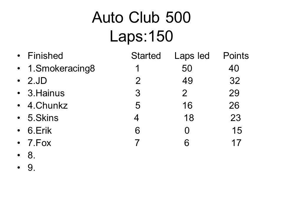 Auto Club 500 Laps:150 Finished Started Laps led Points 1.Smokeracing8 1 50 40 2.JD 2 49 32 3.Hainus 3 2 29 4.Chunkz 5 16 26 5.Skins 4 18 23 6.Erik 6 0 15 7.Fox 7 6 17 8.