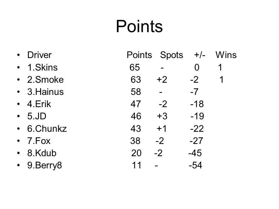 Points Driver Points Spots +/- Wins 1.Skins 65 - 0 1 2.Smoke 63 +2 -2 1 3.Hainus 58 - -7 4.Erik 47 -2 -18 5.JD 46 +3 -19 6.Chunkz 43 +1 -22 7.Fox 38 -2 -27 8.Kdub 20 -2 -45 9.Berry8 11 - -54
