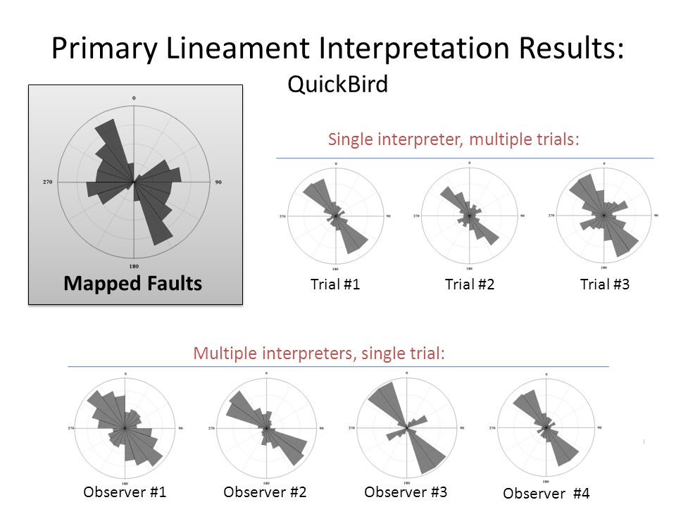 Primary Lineament Interpretation Results: QuickBird Mapped Faults Trial #1Trial #2Trial #3 Observer #1Observer #2 Observer #3 Observer #4 Single inter