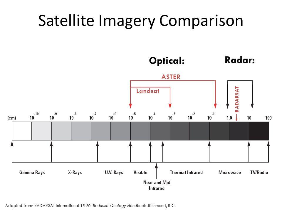 Satellite Imagery Comparison Adapted from: RADARSAT International 1996.