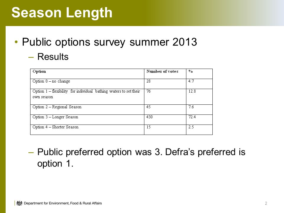 Season Length Public options survey summer 2013 –Results –Public preferred option was 3. Defras preferred is option 1. 2