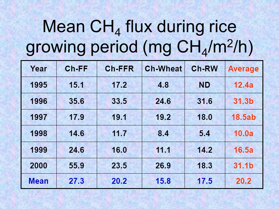 Mean CH 4 flux during rice growing period (mg CH 4 /m 2 /h) 20.2 31.1b 16.5a 10.0a 18.5ab 31.3b 12.4a Average 18.019.219.117.91997 14.211.116.024.61999 17.515.820.227.3Mean 18.326.923.555.92000 5.48.411.714.61998 31.624.633.535.61996 ND4.817.215.11995 Ch-RWCh-WheatCh-FFRCh-FFYear