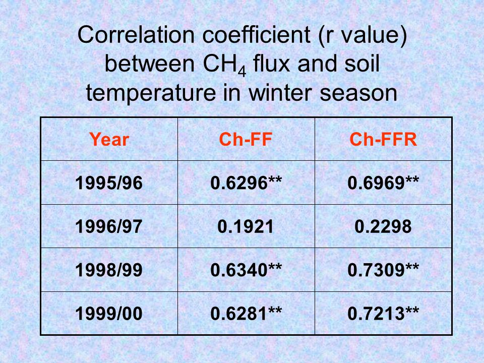 Correlation coefficient (r value) between CH 4 flux and soil temperature in winter season 0.7213**0.6281**1999/00 0.7309**0.6340**1998/99 0.22980.19211996/97 0.6969**0.6296**1995/96 Ch-FFRCh-FFYear