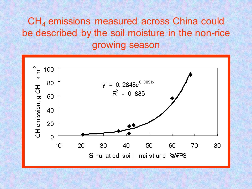 CH 4 emissions measured across China could be described by the soil moisture in the non-rice growing season