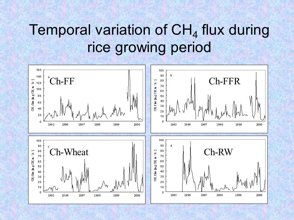 Temporal variation of CH 4 flux during rice growing period Ch-FFCh-FFR Ch-WheatCh-RW