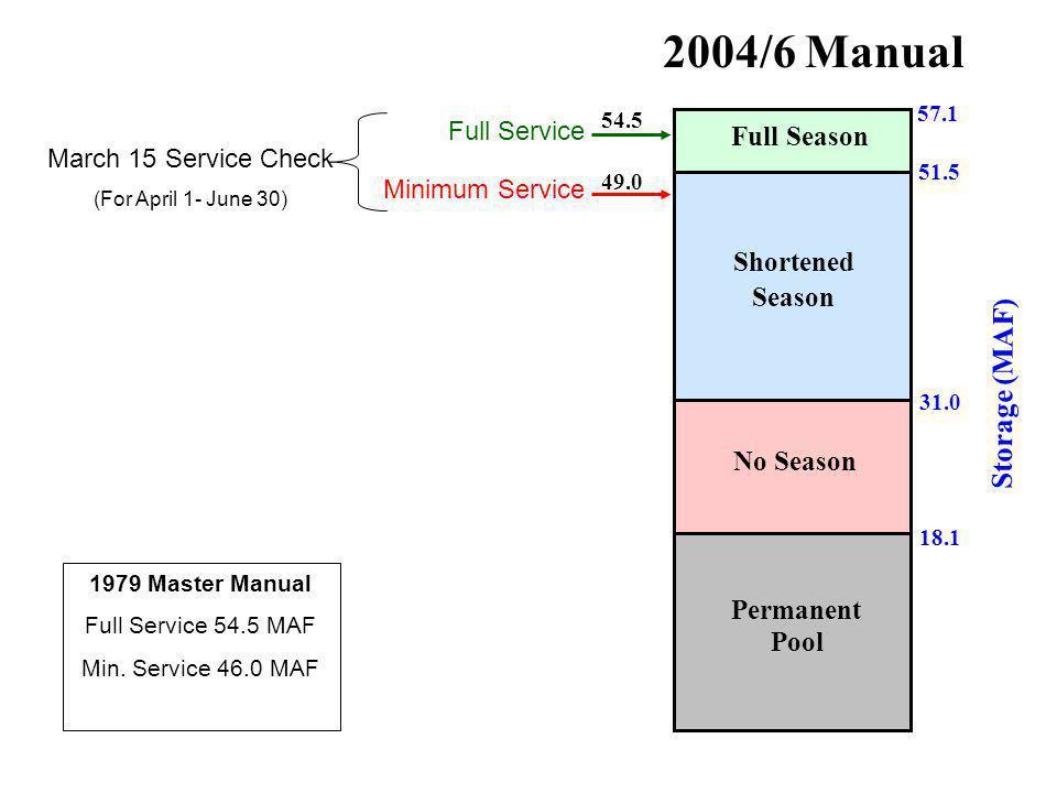 57.1 51.5 31.0 2004/6 Manual Full Season Shortened Season No Season 18.1 Permanent Pool Storage (MAF) 54.5 49.0 Full Service Minimum Service March 15 Service Check (For April 1- June 30) 1979 Master Manual Full Service 54.5 MAF Min.